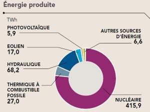 Stat. électr. France_2014