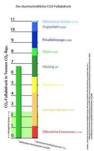 Grafik_internationaler_und_deutscher_CO2_Fußabdruck_vergleich