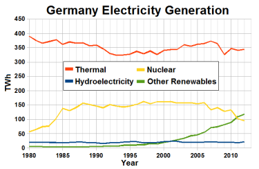 Electricity_production_in_Germany