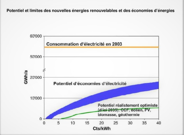 PSI 2005 Limites des renouvelables et des économies (rapp complet)-page-001